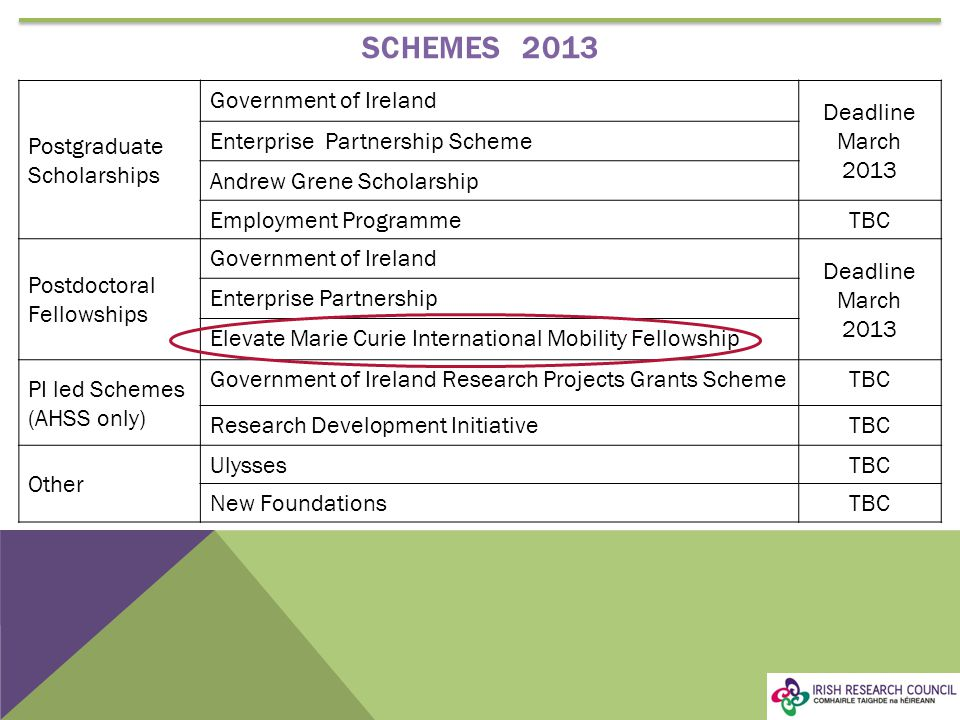 SCHEMES 2013 Postgraduate Scholarships Government of Ireland Deadline March 2013 Enterprise Partnership Scheme Andrew Grene Scholarship Employment ProgrammeTBC Postdoctoral Fellowships Government of Ireland Deadline March 2013 Enterprise Partnership Elevate Marie Curie International Mobility Fellowship PI led Schemes (AHSS only) Government of Ireland Research Projects Grants SchemeTBC Research Development InitiativeTBC Other UlyssesTBC New FoundationsTBC