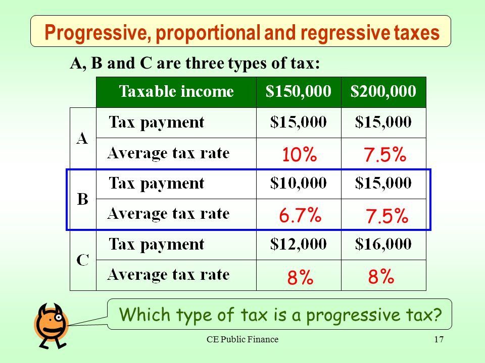 CE Public Finance16 Progressive, proportional and regressive taxes Fill in the blanks of average tax rate .