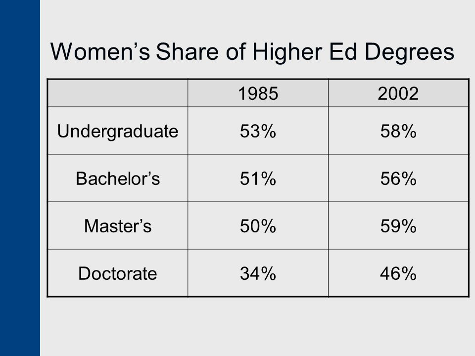 Women's Share of Higher Ed Degrees Undergraduate53%58% Bachelor's51%56% Master's50%59% Doctorate34%46%