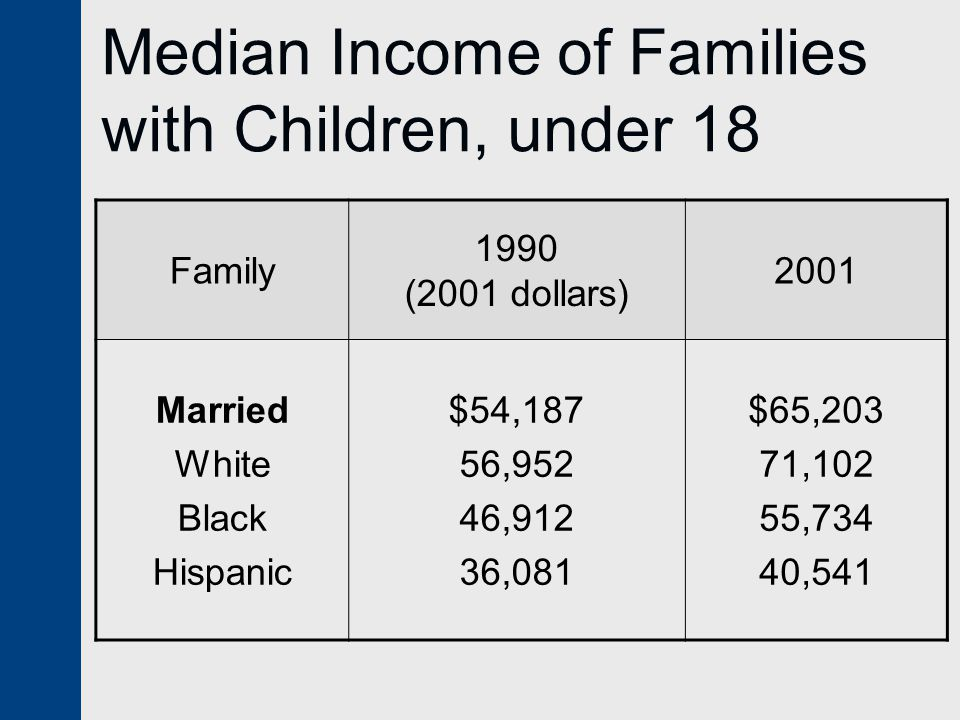 Median Income of Families with Children, under 18 Family 1990 (2001 dollars) 2001 Married White Black Hispanic $54,187 56,952 46,912 36,081 $65,203 71,102 55,734 40,541