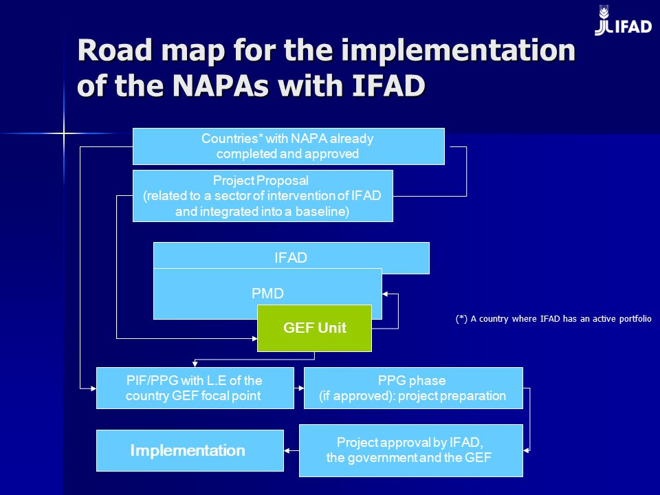 Road map for the implementation of the NAPAs with IFAD IFAD PMD GEF Unit Countries* with NAPA already completed and approved Project Proposal (related to a sector of intervention of IFAD and integrated into a baseline) PIF/PPG with L.E of the country GEF focal point PPG phase (if approved): project preparation Project approval by IFAD, the government and the GEF Implementation (*) A country where IFAD has an active portfolio