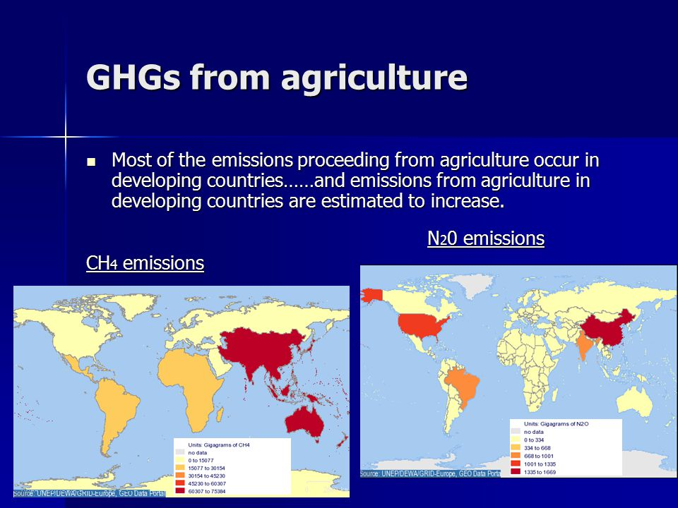 GHGs from agriculture Most of the emissions proceeding from agriculture occur in developing countries……and emissions from agriculture in developing countries are estimated to increase.