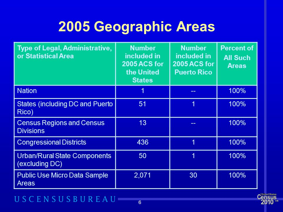 Geographic Areas Type of Legal, Administrative, or Statistical Area Number included in 2005 ACS for the United States Number included in 2005 ACS for Puerto Rico Percent of All Such Areas Nation1--100% States (including DC and Puerto Rico) % Census Regions and Census Divisions % Congressional Districts % Urban/Rural State Components (excluding DC) % Public Use Micro Data Sample Areas 2, %