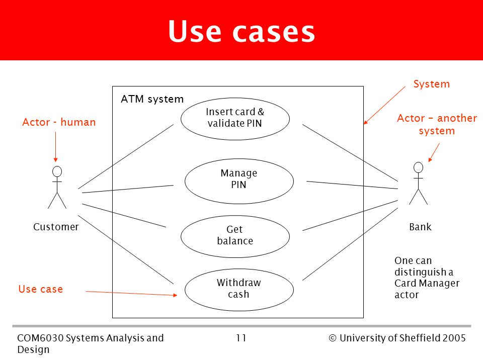 11COM6030 Systems Analysis and Design © University of Sheffield 2005 Use cases Insert card & validate PIN Manage PIN Withdraw cash Get balance ATM system System Actor - human Actor – another system Customer Bank One can distinguish a Card Manager actor Use case