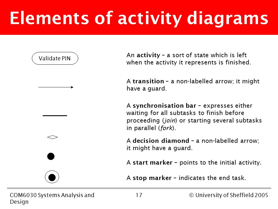 17COM6030 Systems Analysis and Design © University of Sheffield 2005 Elements of activity diagrams Validate PIN An activity – a sort of state which is left when the activity it represents is finished.
