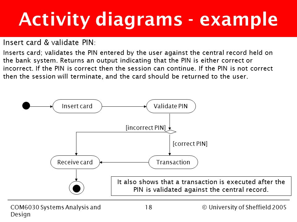 18COM6030 Systems Analysis and Design © University of Sheffield 2005 Insert card & validate PIN : Inserts card; validates the PIN entered by the user against the central record held on the bank system.