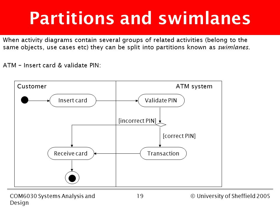 19COM6030 Systems Analysis and Design © University of Sheffield 2005 When activity diagrams contain several groups of related activities (belong to the same objects, use cases etc) they can be split into partitions known as swimlanes.