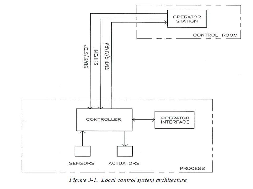 SYSTEM ARCHITECTURE  Control system architecture can range