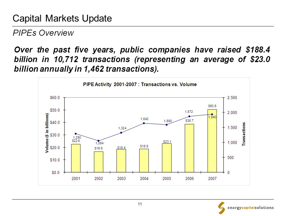 Capital Markets Update 11 Over the past five years, public companies have raised $188.4 billion in 10,712 transactions (representing an average of $23.0 billion annually in 1,462 transactions).