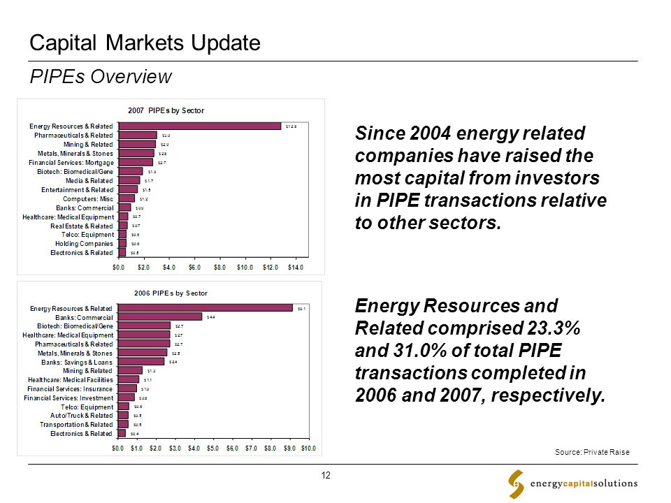 Capital Markets Update 12 Since 2004 energy related companies have raised the most capital from investors in PIPE transactions relative to other sectors.