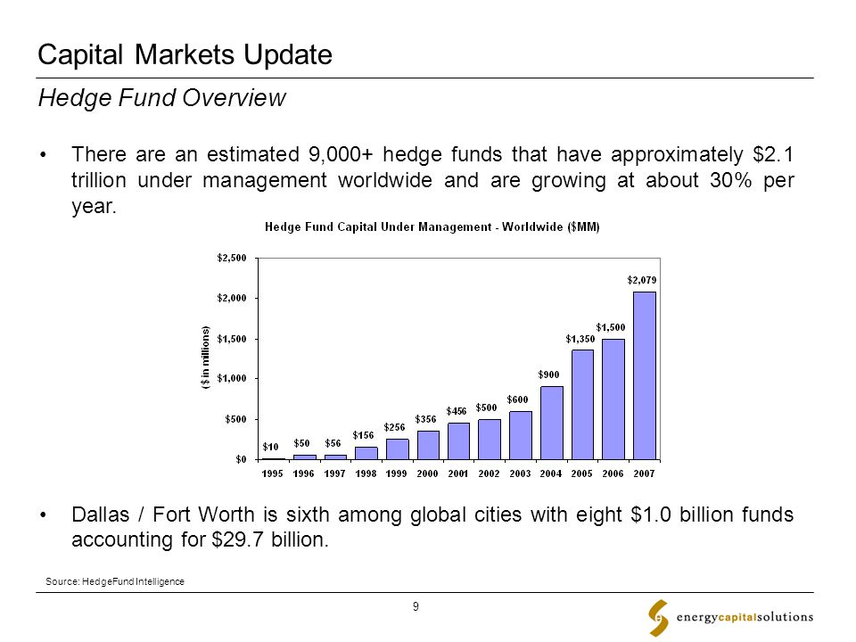 Capital Markets Update 9 There are an estimated 9,000+ hedge funds that have approximately $2.1 trillion under management worldwide and are growing at about 30% per year.