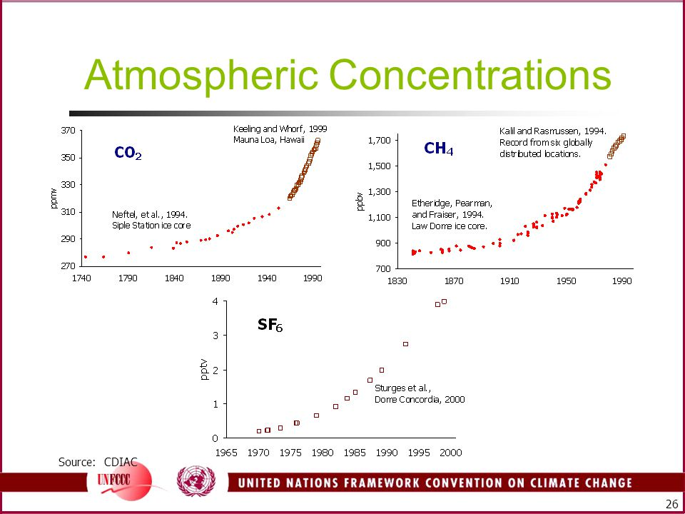 26 Atmospheric Concentrations Source: CDIAC