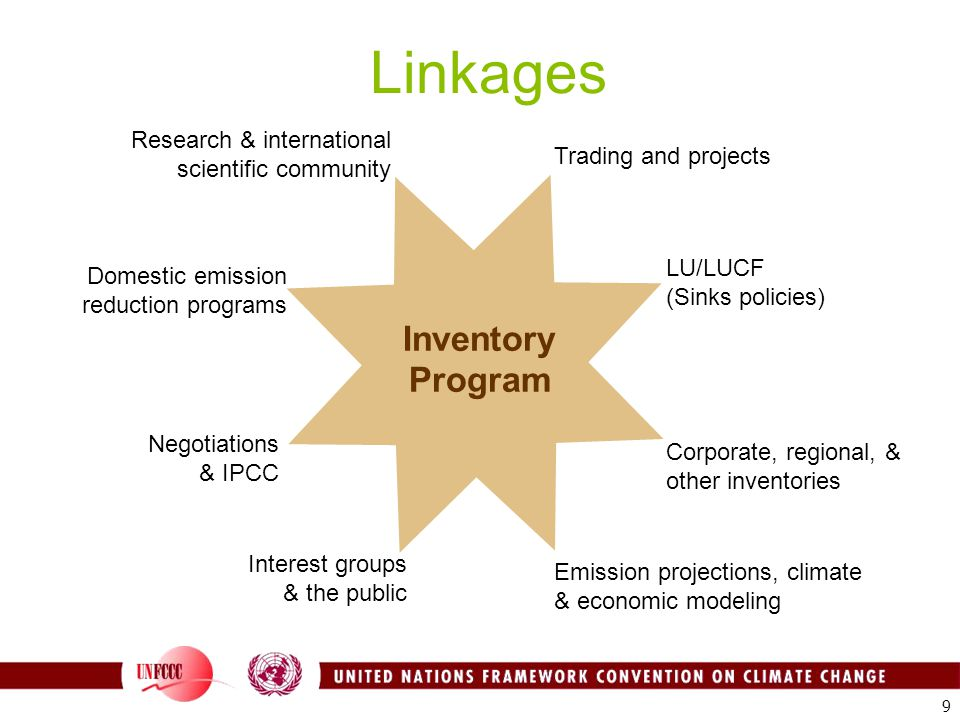 Inventory Program Trading and projects Research & international scientific community LU/LUCF (Sinks policies) Corporate, regional, & other inventories Emission projections, climate & economic modeling Domestic emission reduction programs Negotiations & IPCC Interest groups & the public Linkages 9