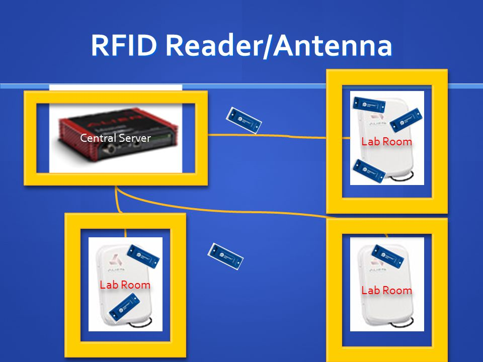 RFID Reader/Antenna Central Server Lab Room