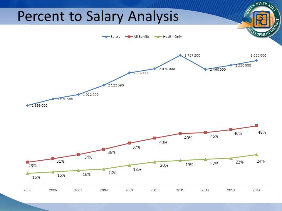 Percent to Salary Analysis