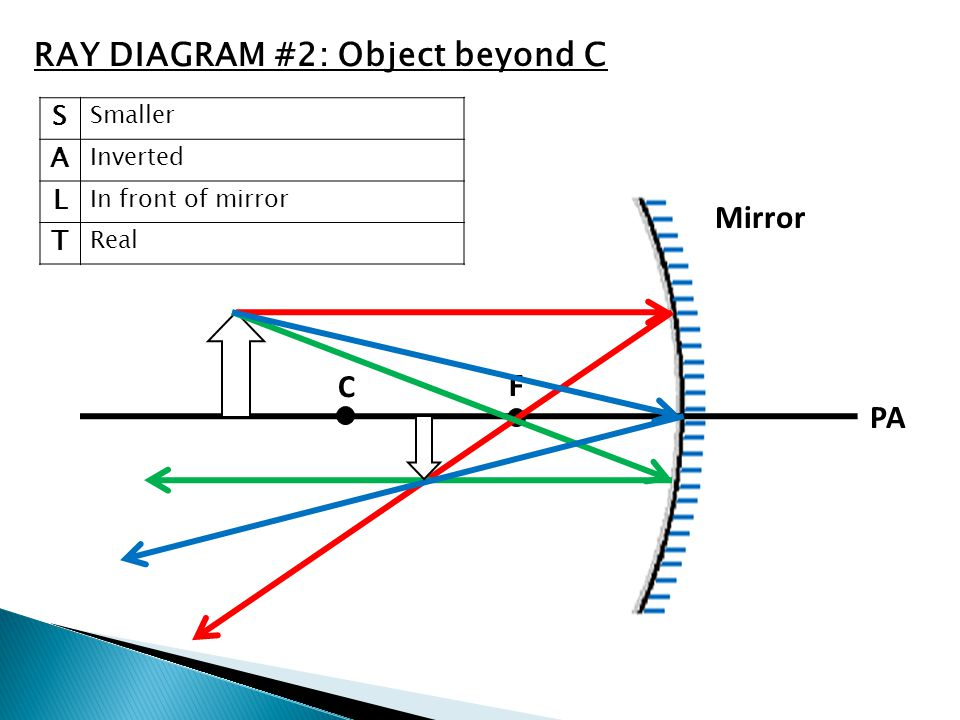 C F V PA Mirror S Smaller A Inverted L In front of mirror T Real RAY DIAGRAM #2: Object beyond C