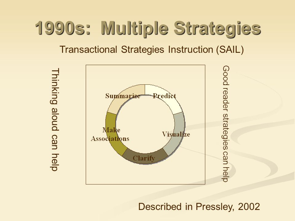 1990s: Multiple Strategies Transactional Strategies Instruction (SAIL) Described in Pressley, 2002 Thinking aloud can help Good reader strategies can help