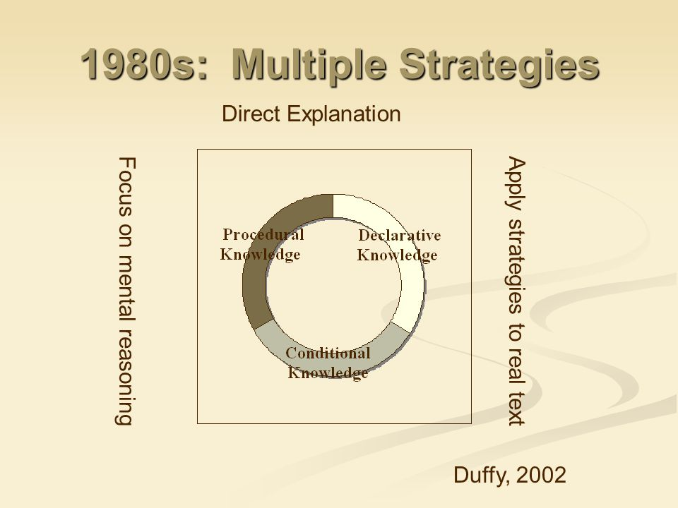 1980s: Multiple Strategies Direct Explanation Duffy, 2002 Focus on mental reasoningApply strategies to real text