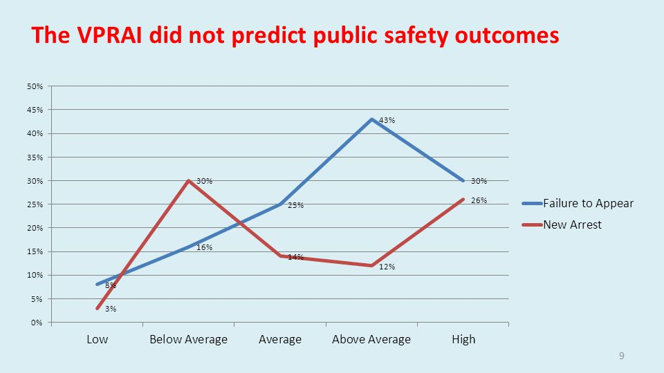 The VPRAI did not predict public safety outcomes 9