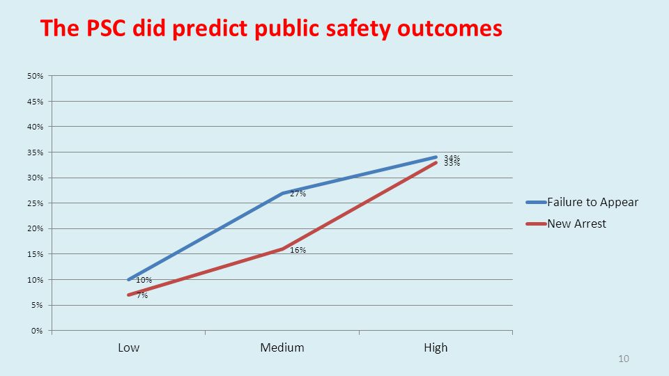 The PSC did predict public safety outcomes 10