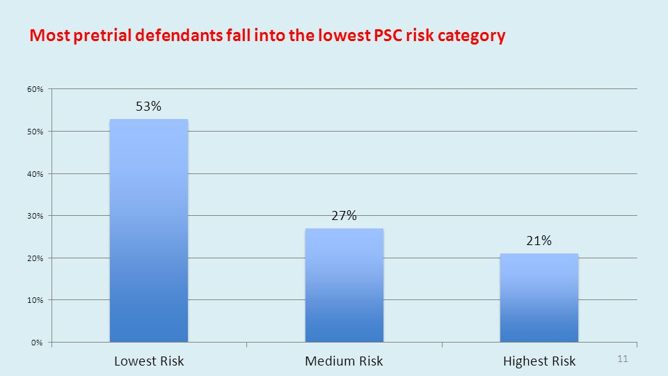 11 Most pretrial defendants fall into the lowest PSC risk category