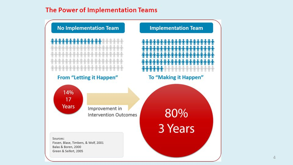 4 The Power of Implementation Teams