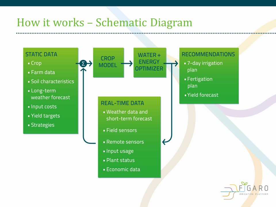 How it works – Schematic Diagram