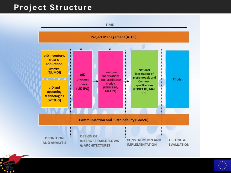 Project Structure Project Management (ATOS) Communication and Sustainability (Gov2U) eID inventory, trust & application groups (NL MOI) eID and upcoming technologies (AT TUG) DEFINITION AND ANALYSIS DESIGN OF INTEROPERABLE FLOWS & ARCHITECTURES Common specifications and Stork s eID models (FEDICT BE; MAP ES) eID process flows (UK IPS) National integration of Stork models and Common specifications (FEDICT BE, MAP ES) CONSTRUCTION AND IMPLEMENTATION TESTING & EVALUATION Pilots TIME