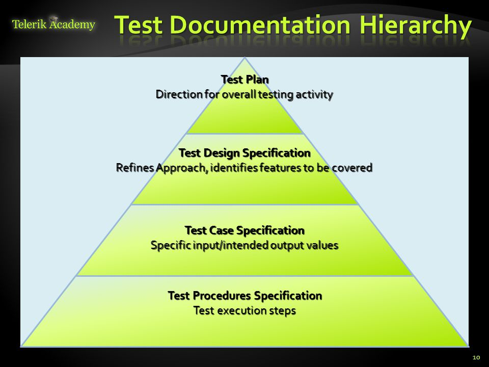 10 Test Plan Direction for overall testing activity Test Design Specification Refines Approach, identifies features to be covered Test Case Specification Specific input/intended output values Test Procedures Specification Test execution steps