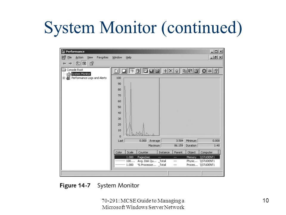70-291: MCSE Guide to Managing a Microsoft Windows Server Network 10 System Monitor (continued)