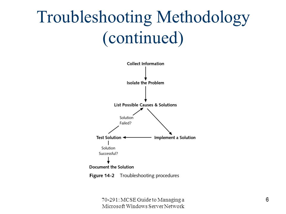 70-291: MCSE Guide to Managing a Microsoft Windows Server Network 6 Troubleshooting Methodology (continued)