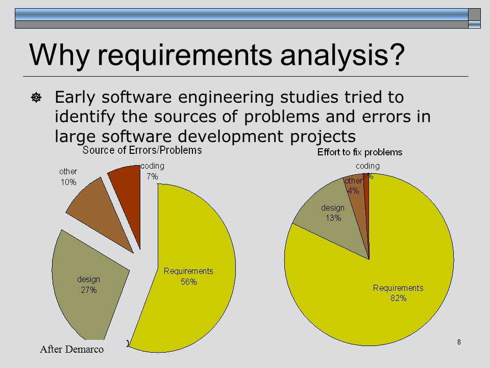 Janice Regan, Why requirements analysis.