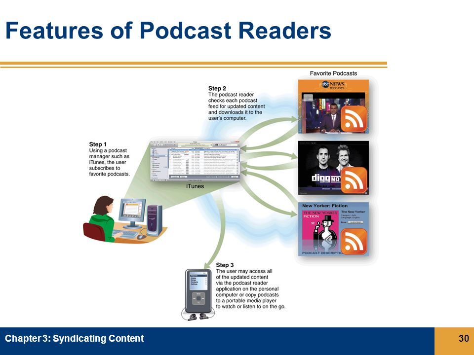 Features of Podcast Readers Chapter 3: Syndicating Content30