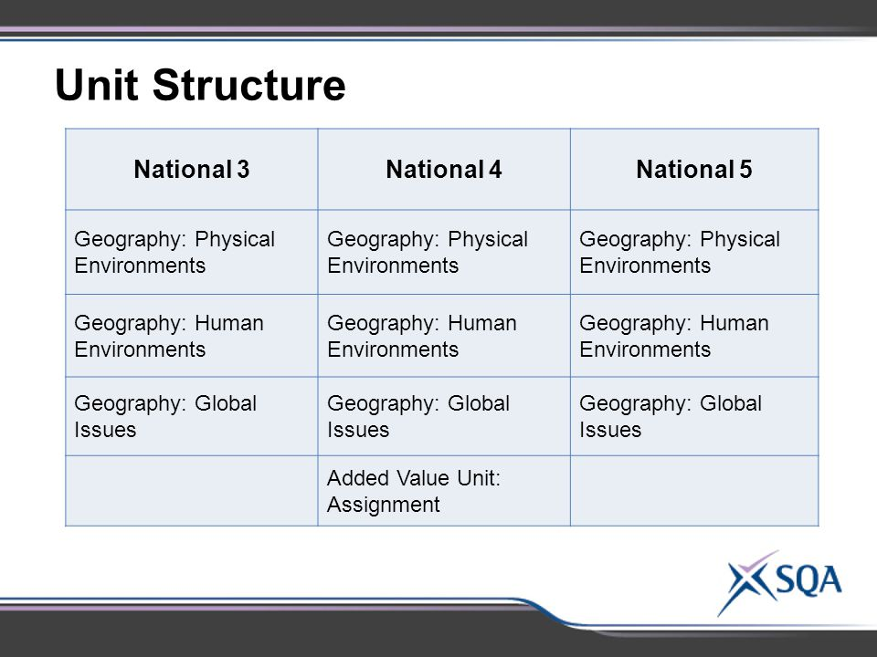 National 3National 4National 5 Geography: Physical Environments Geography: Human Environments Geography: Global Issues Added Value Unit: Assignment Unit Structure