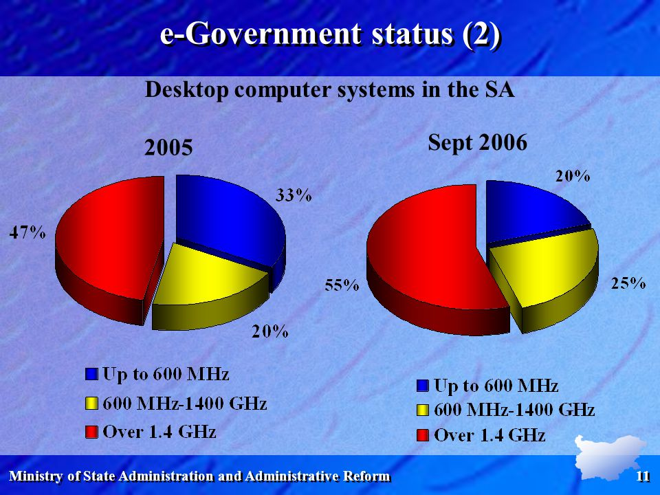 Ministry of State Administration and Administrative Reform 11 e-Government status (2) Desktop computer systems in the SA Sept