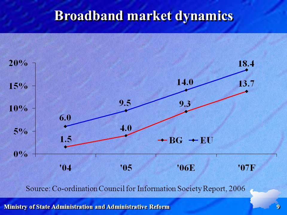 Ministry of State Administration and Administrative Reform 9 Broadband market dynamics Source: Co-ordination Council for Information Society Report, 2006