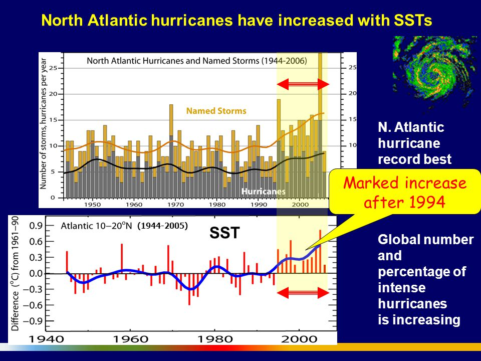 N. Atlantic hurricane record best after 1944 with aircraft surveillance.
