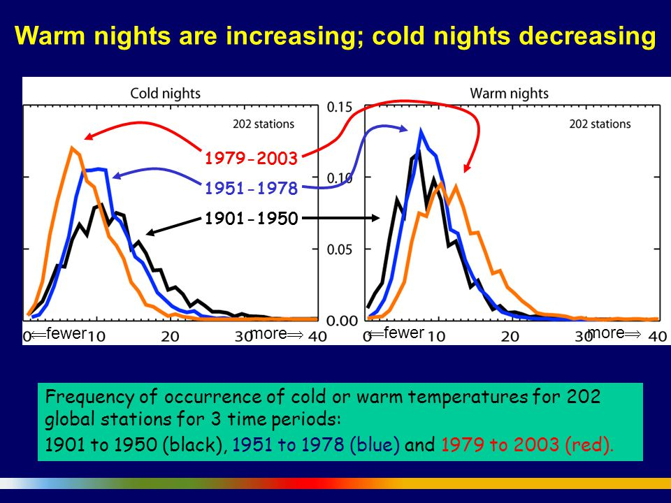 Frequency of occurrence of cold or warm temperatures for 202 global stations for 3 time periods: 1901 to 1950 (black), 1951 to 1978 (blue) and 1979 to 2003 (red).