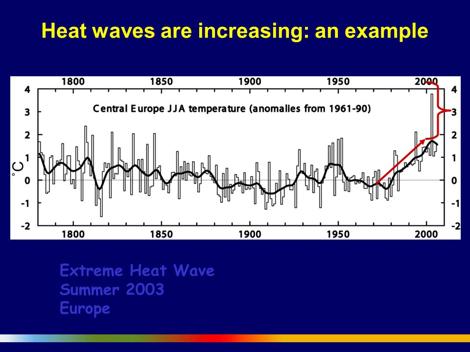 Extreme Heat Wave Summer 2003 Europe Heat waves are increasing: an example