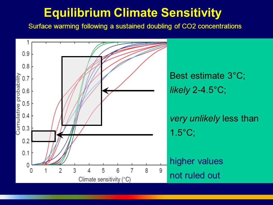 Equilibrium Climate Sensitivity Surface warming following a sustained doubling of CO2 concentrations Best estimate 3°C; likely 2-4.5°C; very unlikely less than 1.5°C; higher values not ruled out