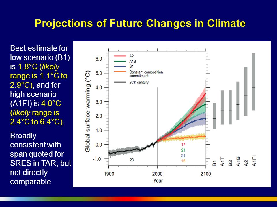 Projections of Future Changes in Climate Best estimate for low scenario (B1) is 1.8°C (likely range is 1.1°C to 2.9°C), and for high scenario (A1FI) is 4.0°C (likely range is 2.4°C to 6.4°C).