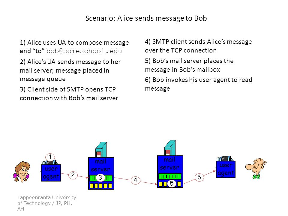 Lappeenranta University of Technology / JP, PH, AH Scenario: Alice sends message to Bob 1) Alice uses UA to compose message and to 2) Alice's UA sends message to her mail server; message placed in message queue 3) Client side of SMTP opens TCP connection with Bob's mail server 4) SMTP client sends Alice's message over the TCP connection 5) Bob's mail server places the message in Bob's mailbox 6) Bob invokes his user agent to read message user agent mail server mail server user agent