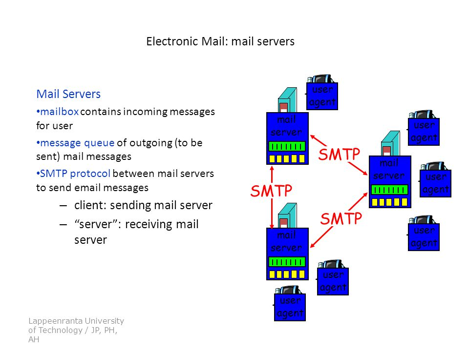 Lappeenranta University of Technology / JP, PH, AH Electronic Mail: mail servers Mail Servers mailbox contains incoming messages for user message queue of outgoing (to be sent) mail messages SMTP protocol between mail servers to send  messages – client: sending mail server – server : receiving mail server mail server user agent user agent user agent mail server user agent user agent mail server user agent SMTP