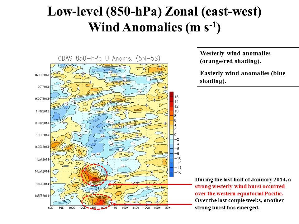 Low-level (850-hPa) Zonal (east-west) Wind Anomalies (m s -1 ) Longitude Westerly wind anomalies (orange/red shading).