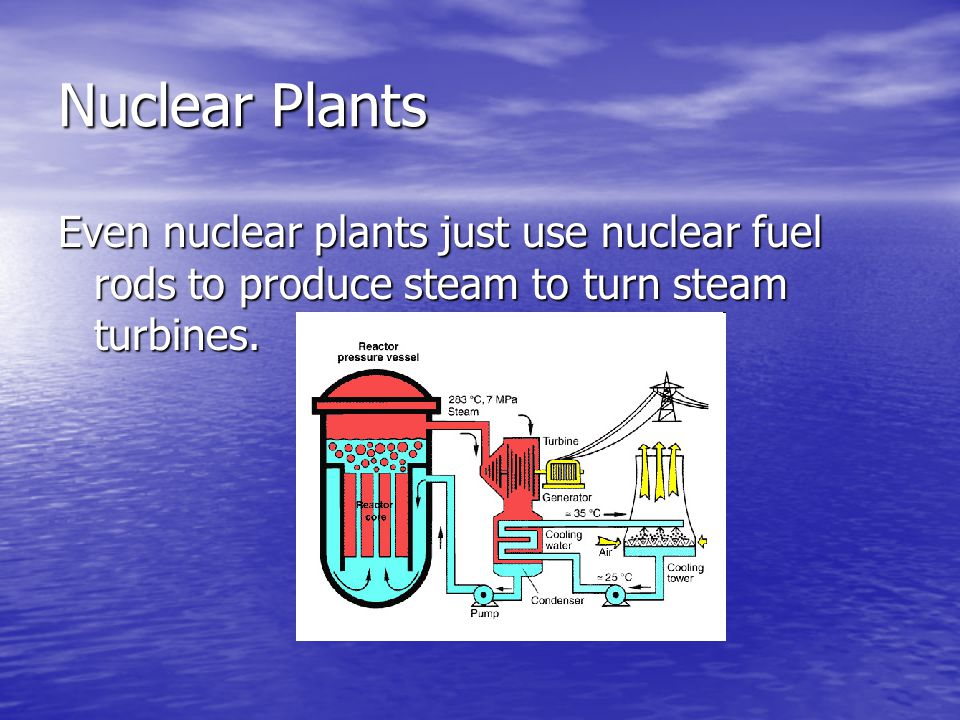 Nuclear Plants Even nuclear plants just use nuclear fuel rods to produce steam to turn steam turbines.