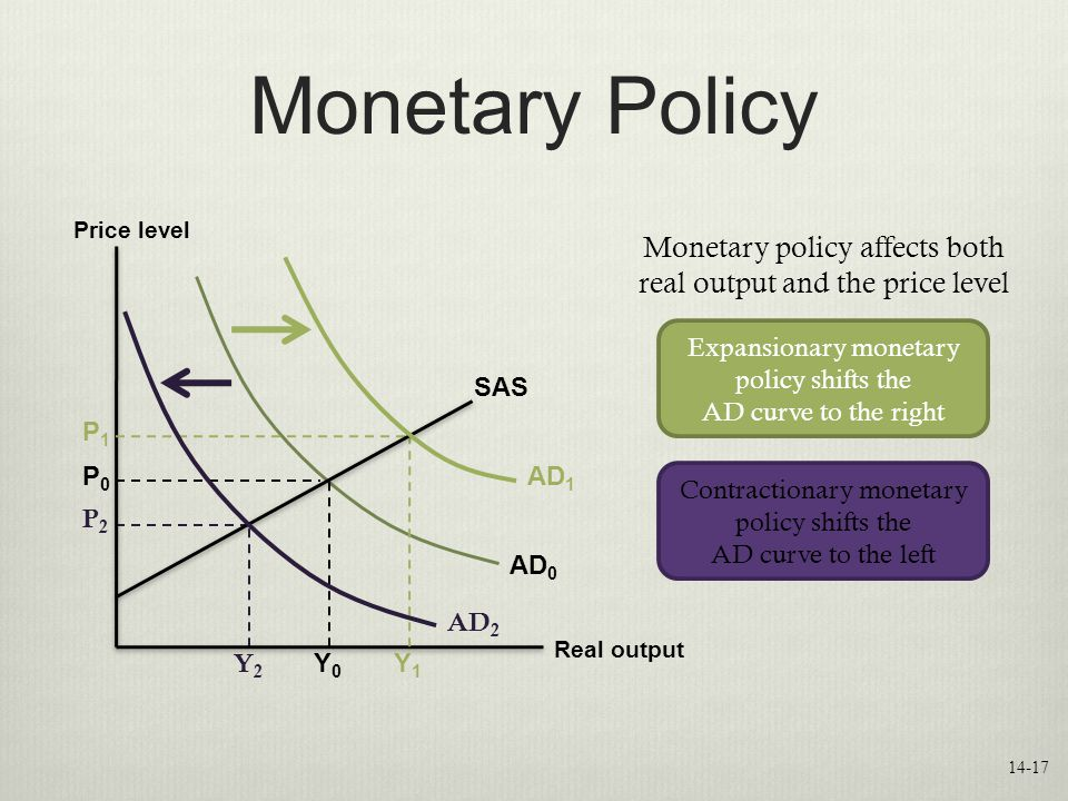 Monetary Policy Price level Real output AD 0 P0P0 AD 1 P1P1 Y0Y0 Y1Y1 SAS Monetary policy affects both real output and the price level AD 2 Expansionary monetary policy shifts the AD curve to the right Contractionary monetary policy shifts the AD curve to the left Y2Y2 P2P