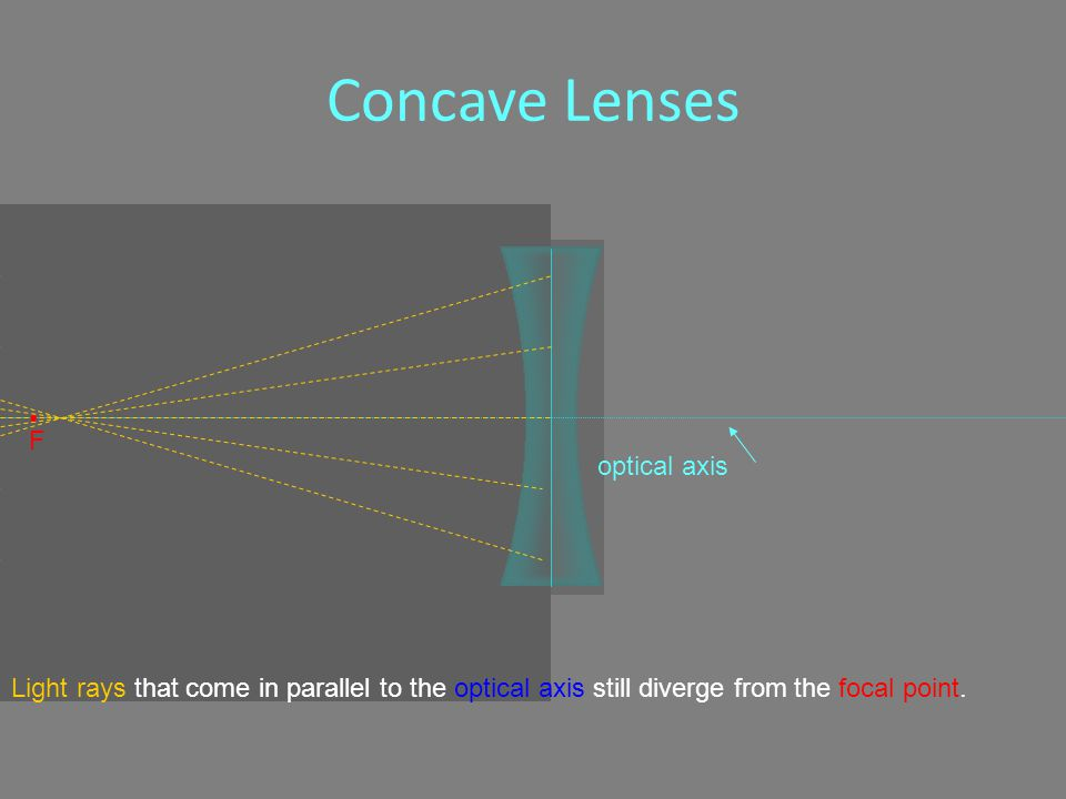 Concave Lenses optical axis F Light rays that come in parallel to the optical axis still diverge from the focal point.