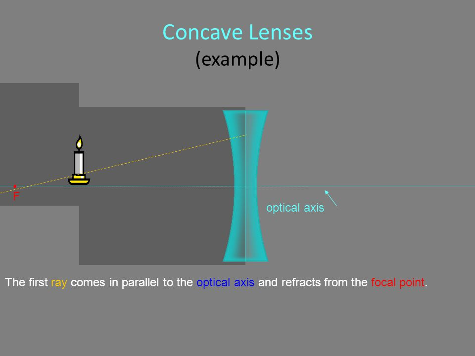 Concave Lenses (example) The first ray comes in parallel to the optical axis and refracts from the focal point.