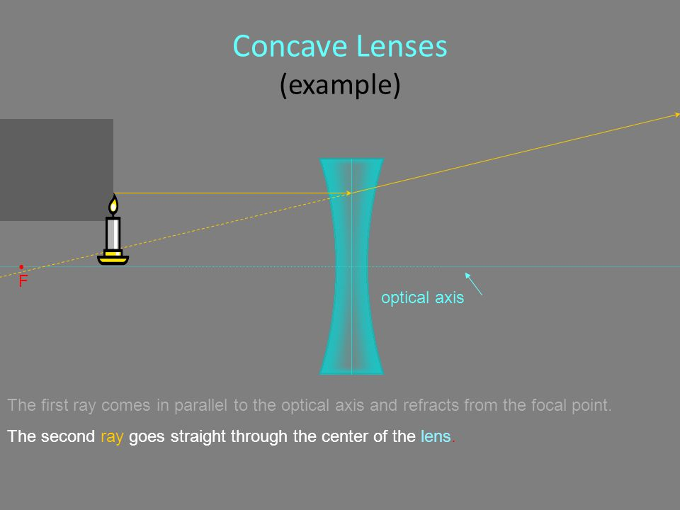 Concave Lenses (example) optical axis F The first ray comes in parallel to the optical axis and refracts from the focal point.
