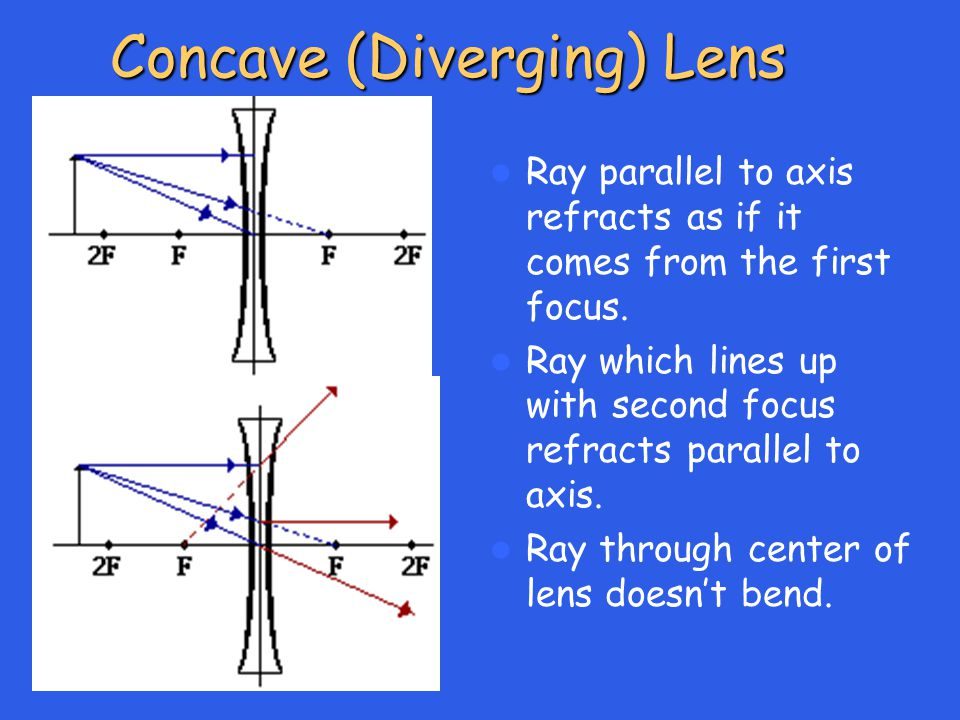 Concave (Diverging) Lens Ray parallel to axis refracts as if it comes from the first focus.